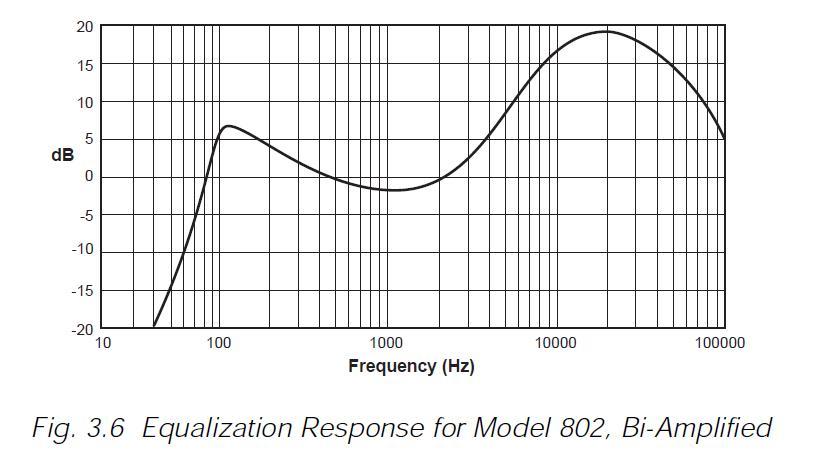 Bose 802 Series Iii Parametric Eq Settings